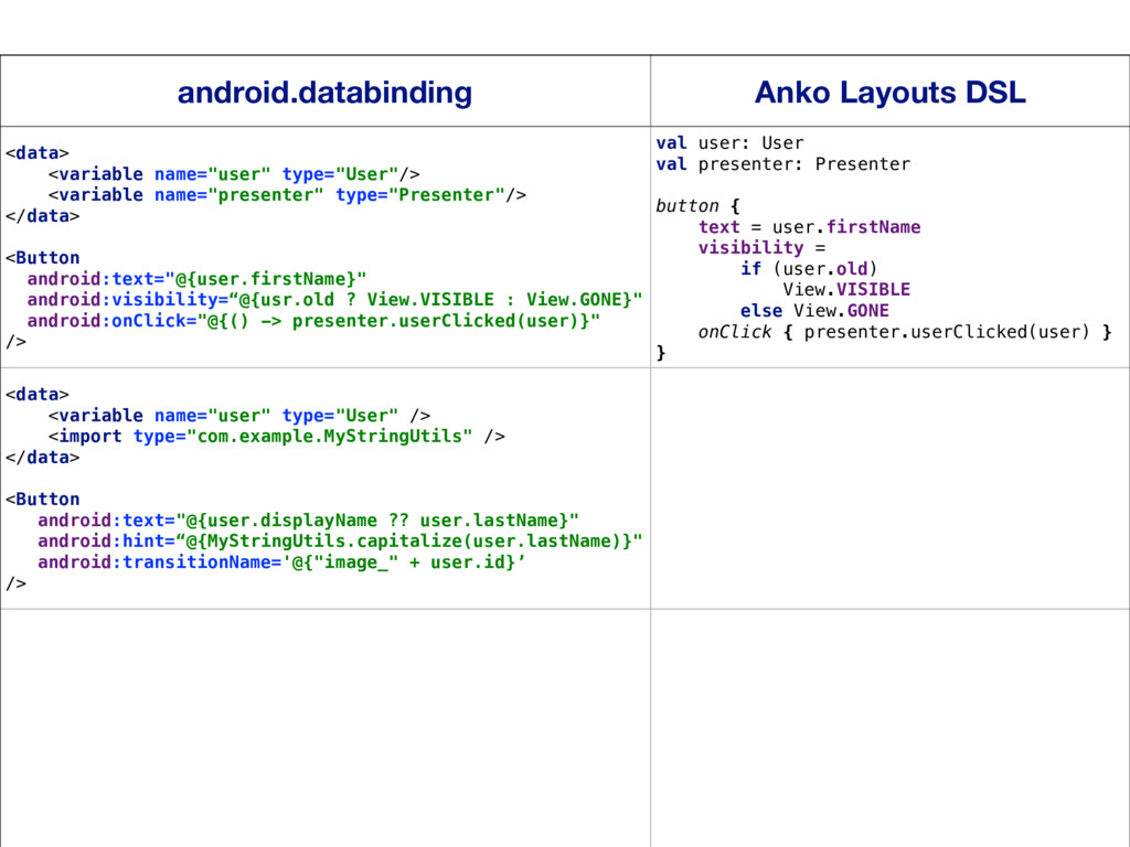19 android.databinding Anko Layouts DSL <data> ...
