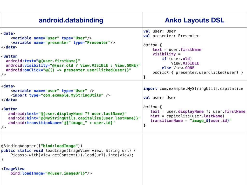 21 android.databinding Anko Layouts DSL <data> ...