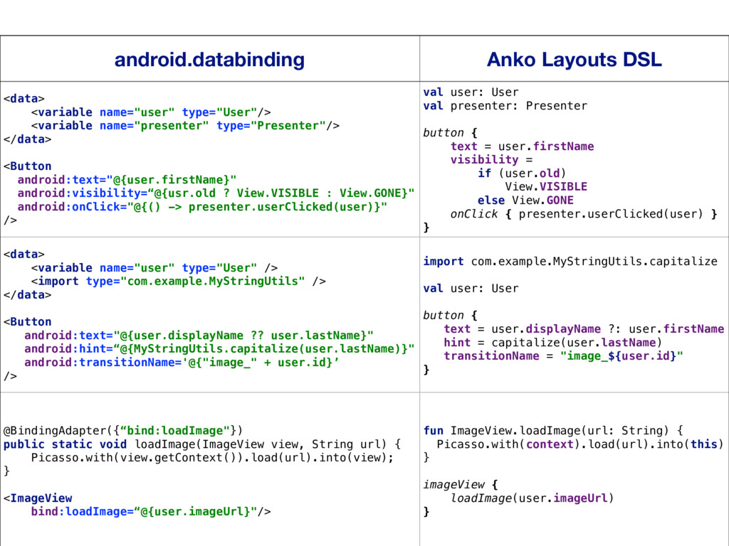 22 android.databinding Anko Layouts DSL <data> ...