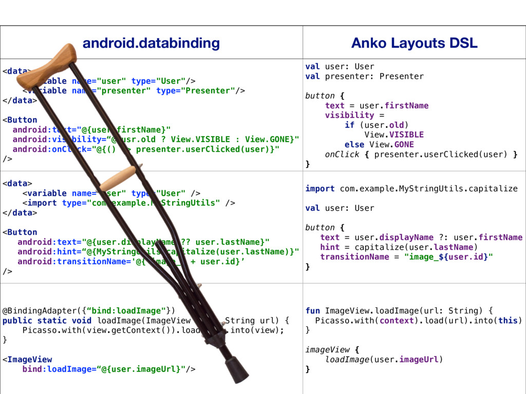 23 android.databinding Anko Layouts DSL <data> ...