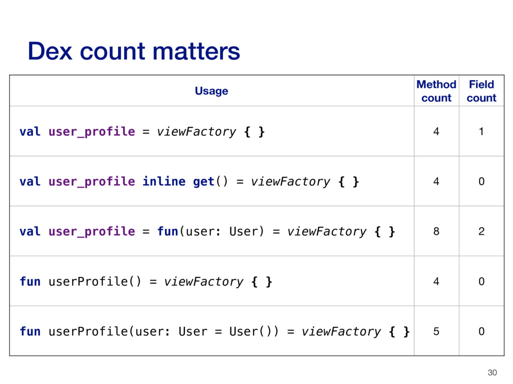 Usage Method count Field count val user_profile...
