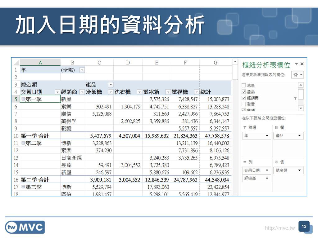 http://mvc.tw 加入日期的資料分析 13