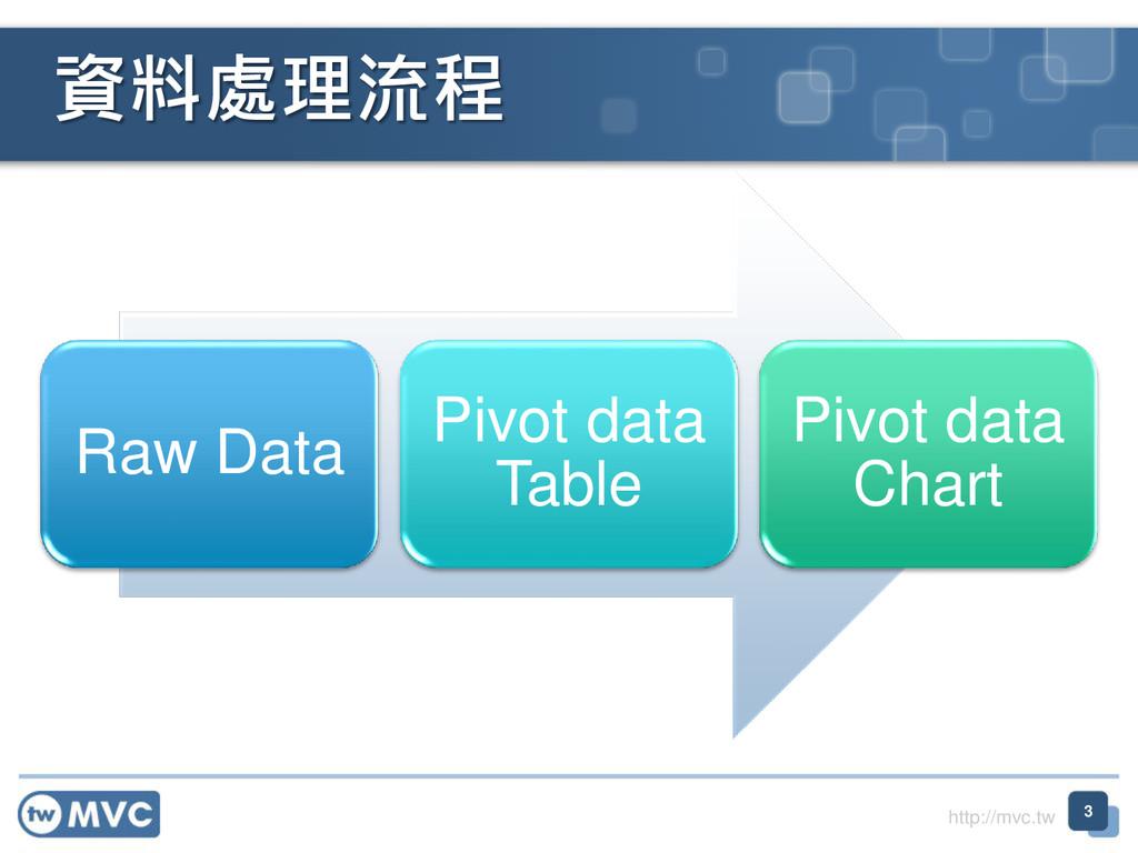 http://mvc.tw Raw Data Pivot data Table Pivot d...