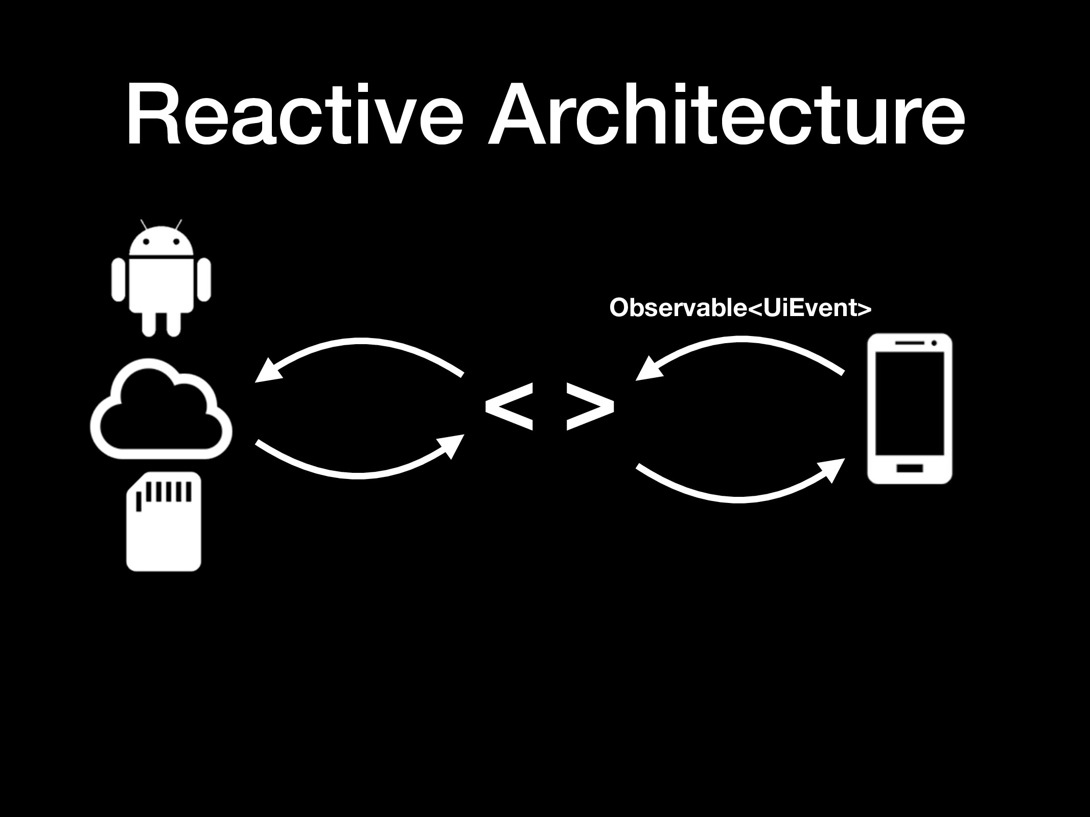 Reactive Architecture < > Observable<UiEvent>