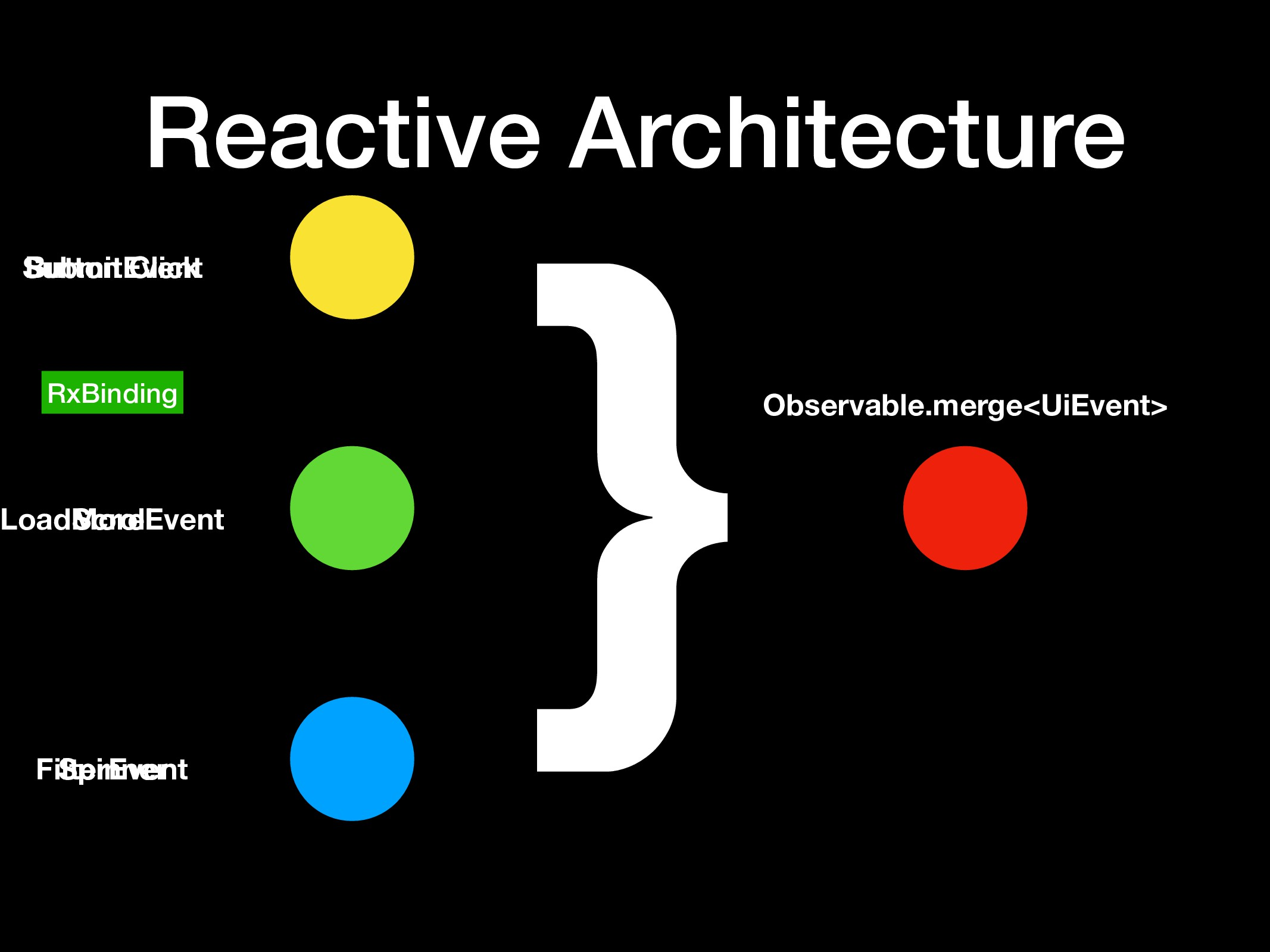 Spinner Button Click Reactive Architecture RxBi...