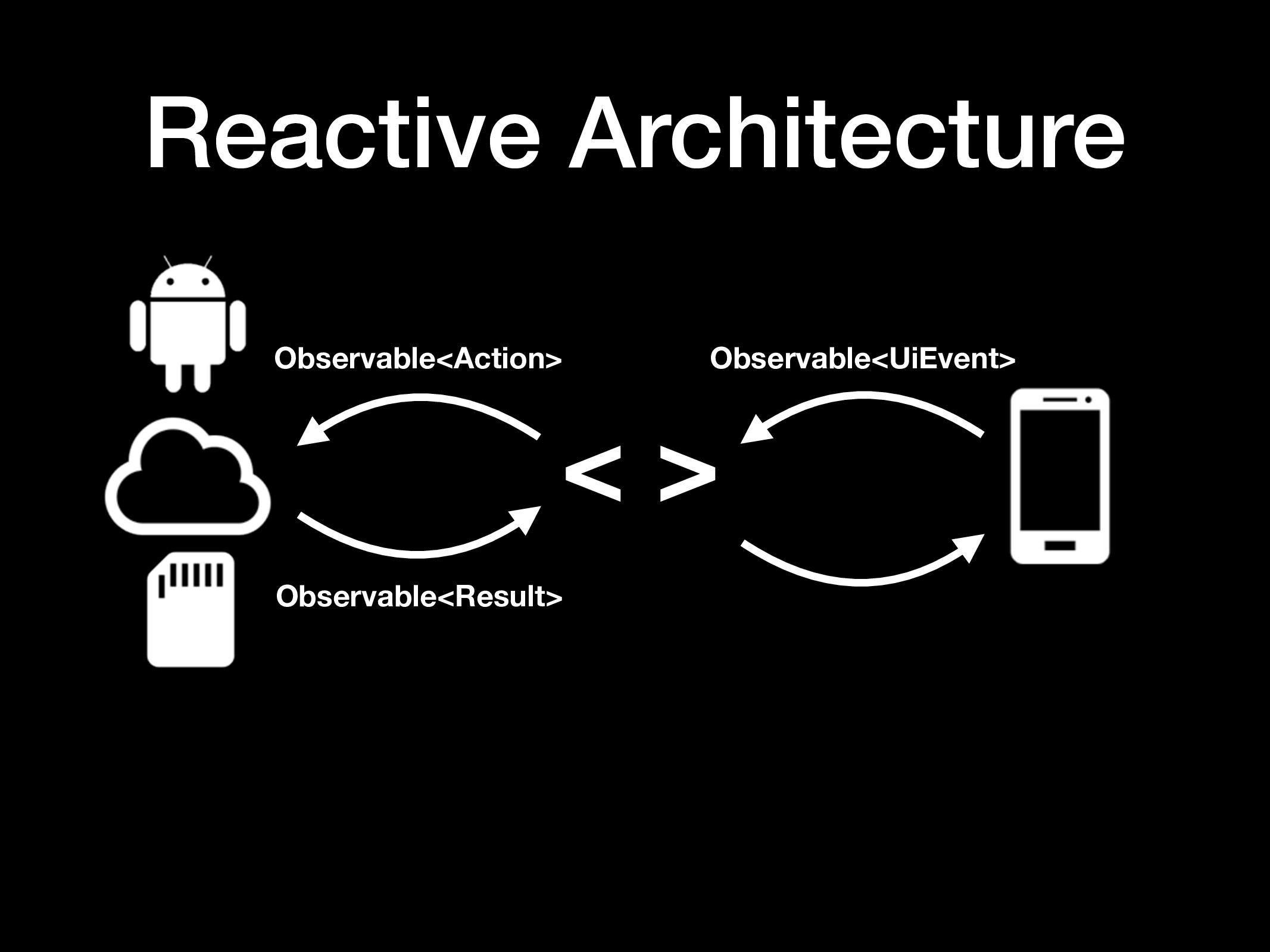 Reactive Architecture < > Observable<UiEvent> O...
