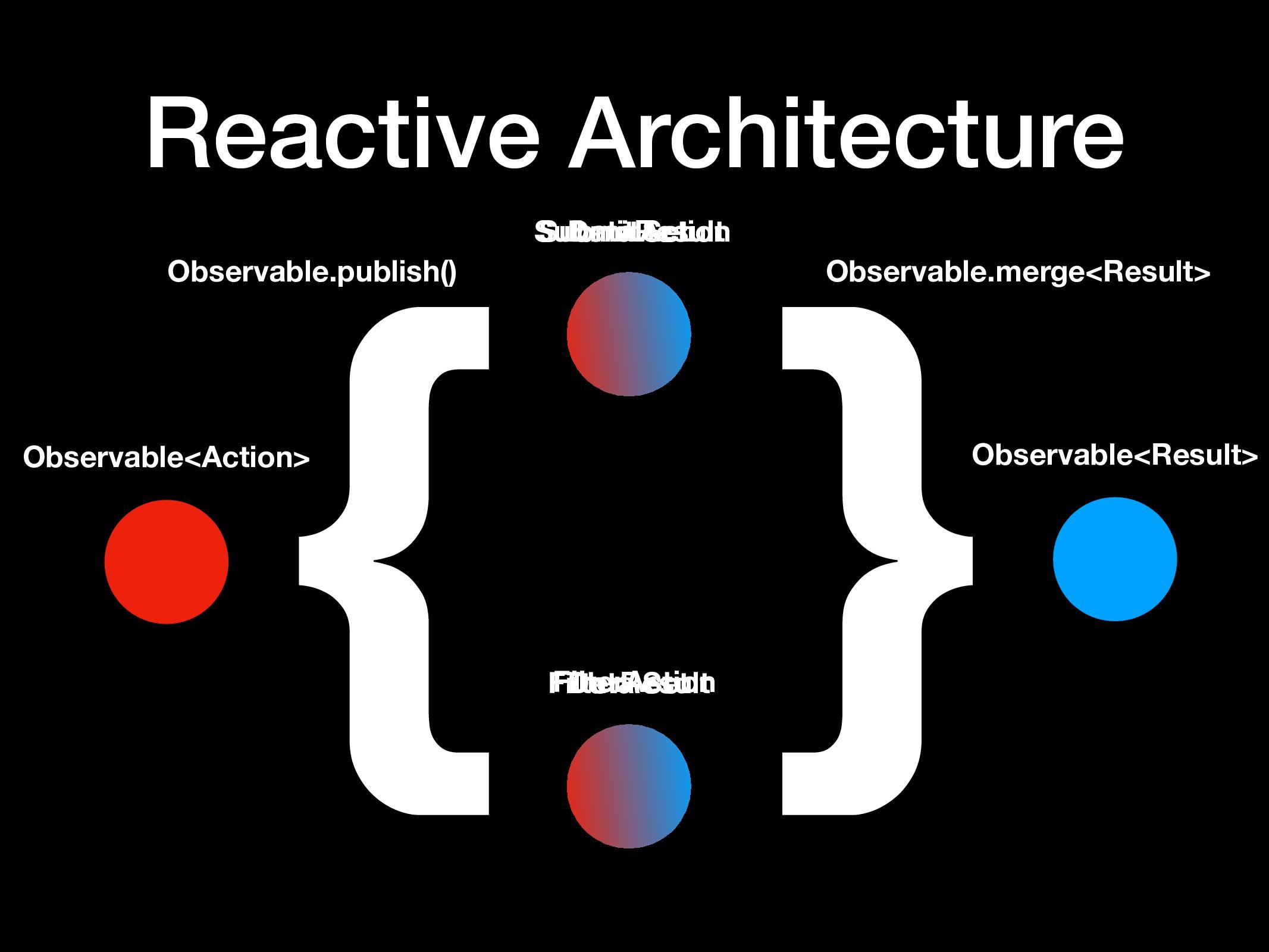 } Observable.merge<Result> Observable<Result> R...