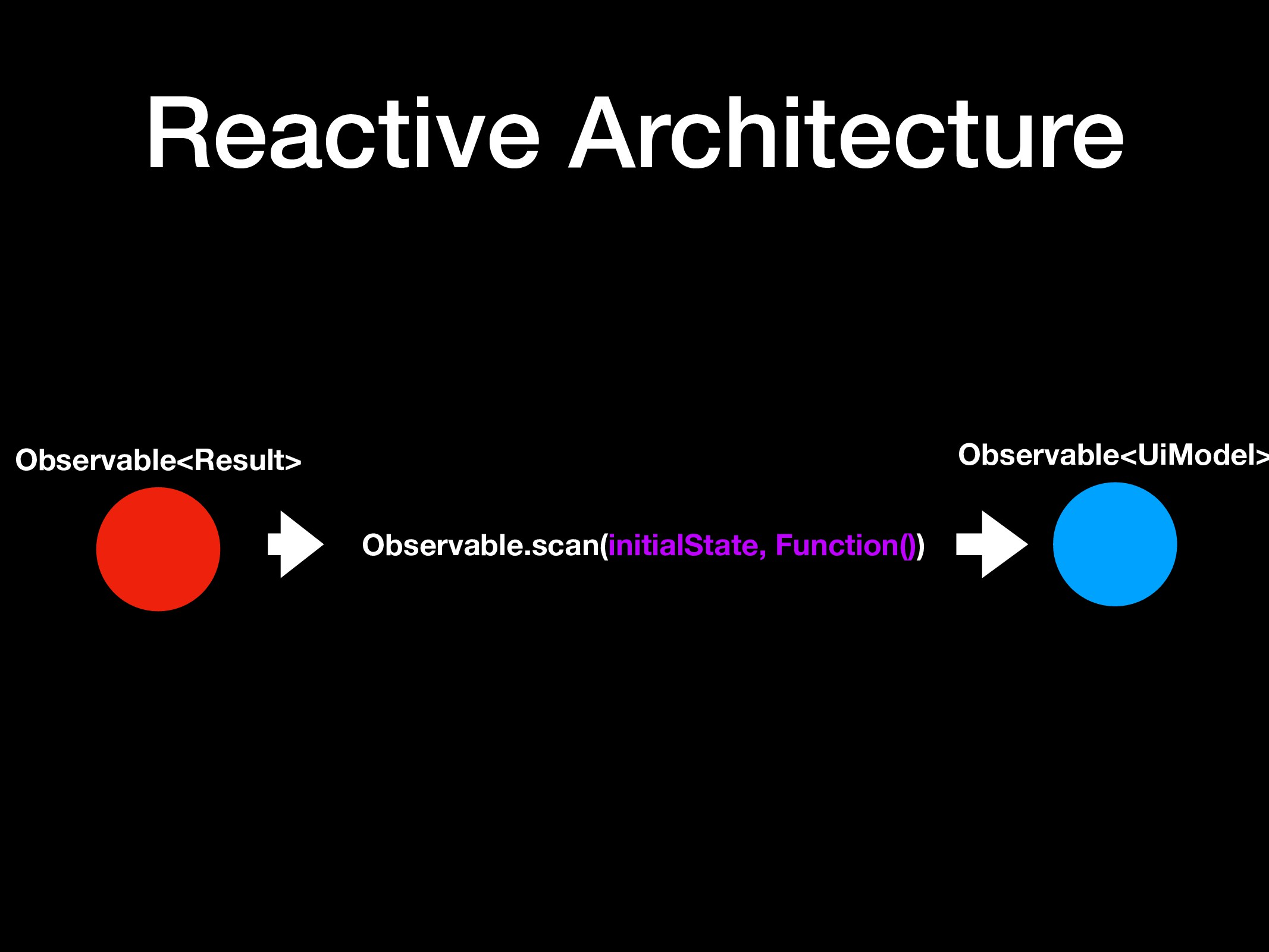 Observable<UiModel> Reactive Architecture Obser...