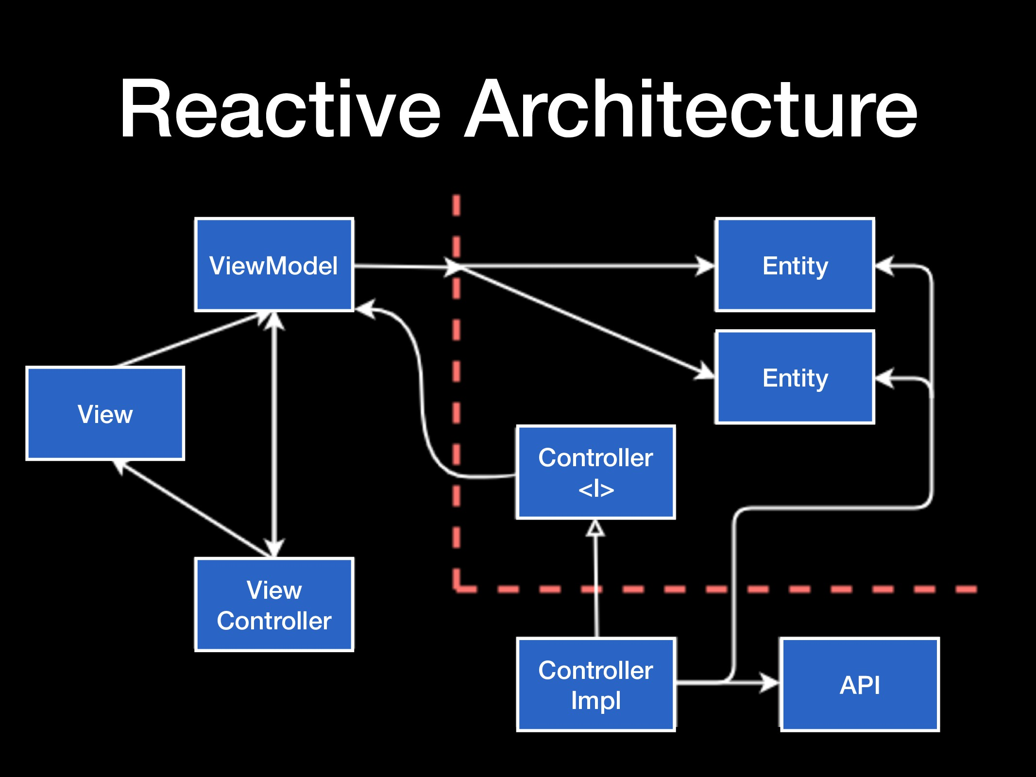 Reactive Architecture ViewModel View View Contr...