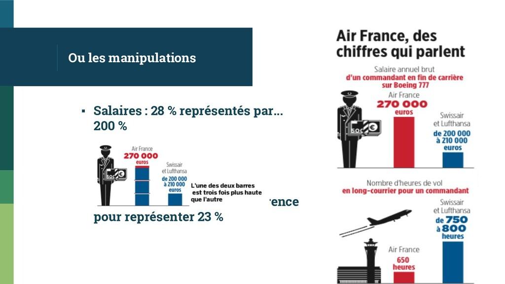 Ou les manipulations ▪ Salaires : 28 % représen...