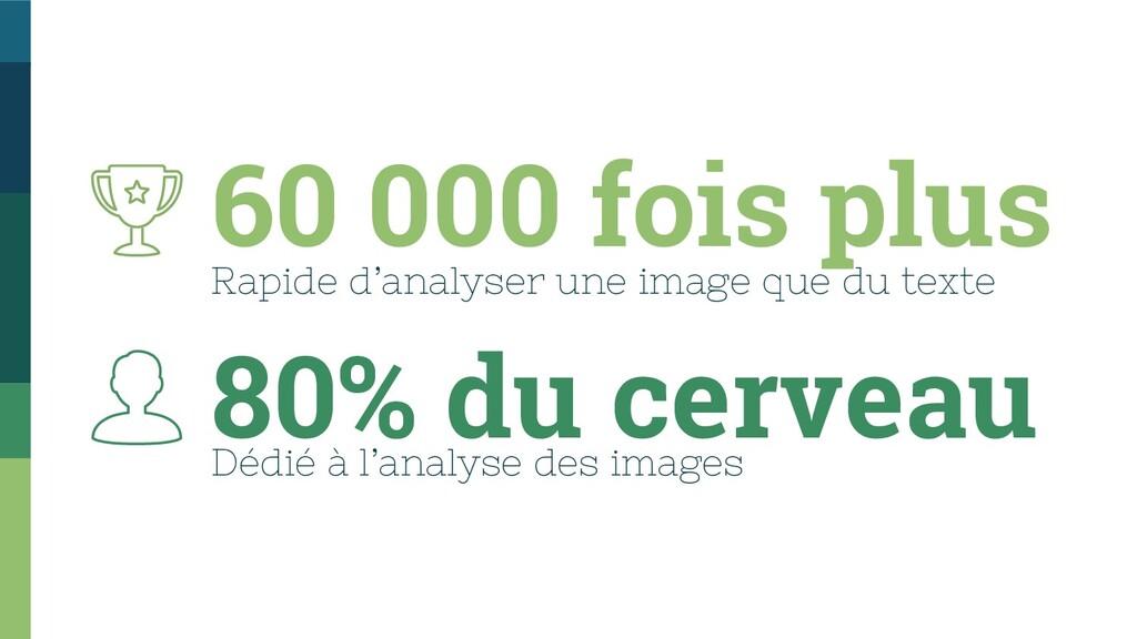 60 000 fois plus Rapide d'analyser une image qu...