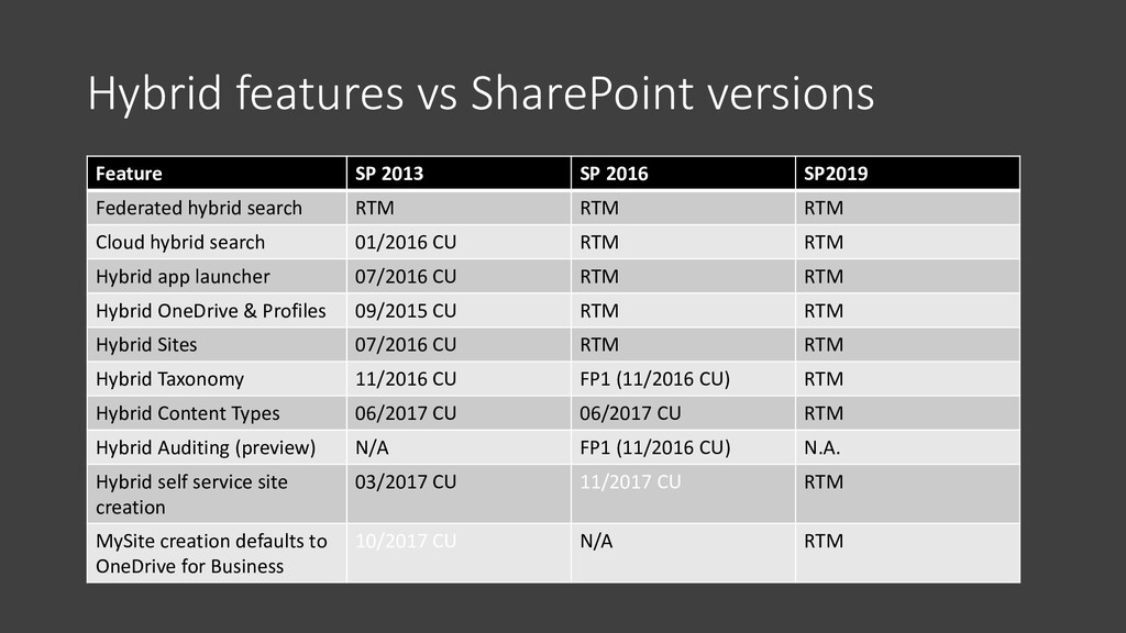 Hybrid features vs SharePoint versions Table in...