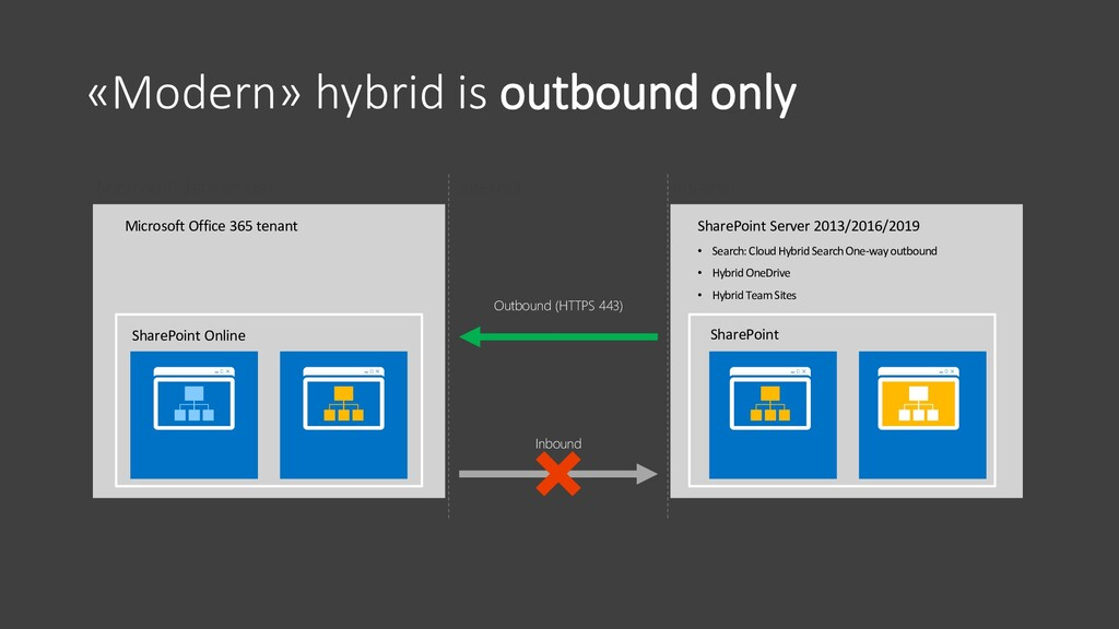 «Modern» hybrid is outbound only SharePoint Onl...