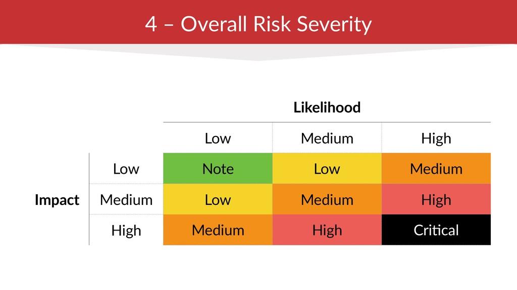 4 – Overall Risk Severity Likelihood Low Medium...