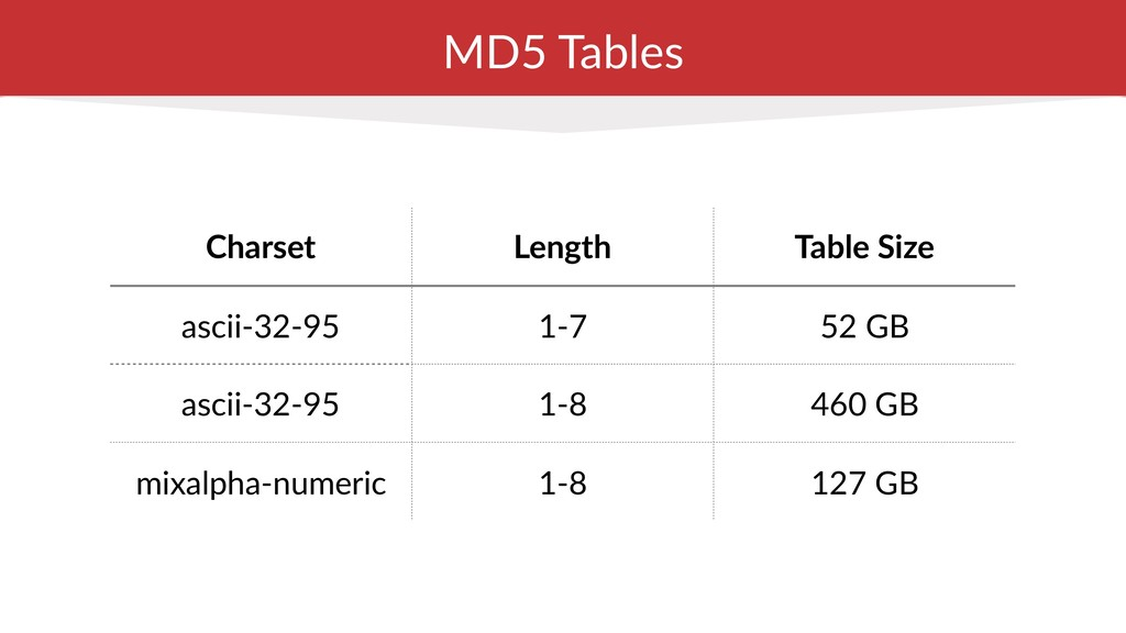 MD5 Tables Charset Length Table Size ascii-32-9...