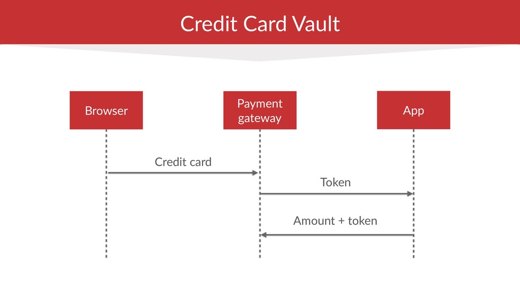 Credit Card Vault Credit card Token Amount + to...