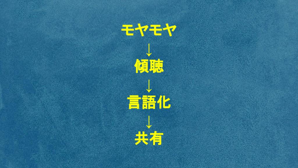モヤモヤ ↓ 傾聴 ↓ 言語化 ↓ 共有