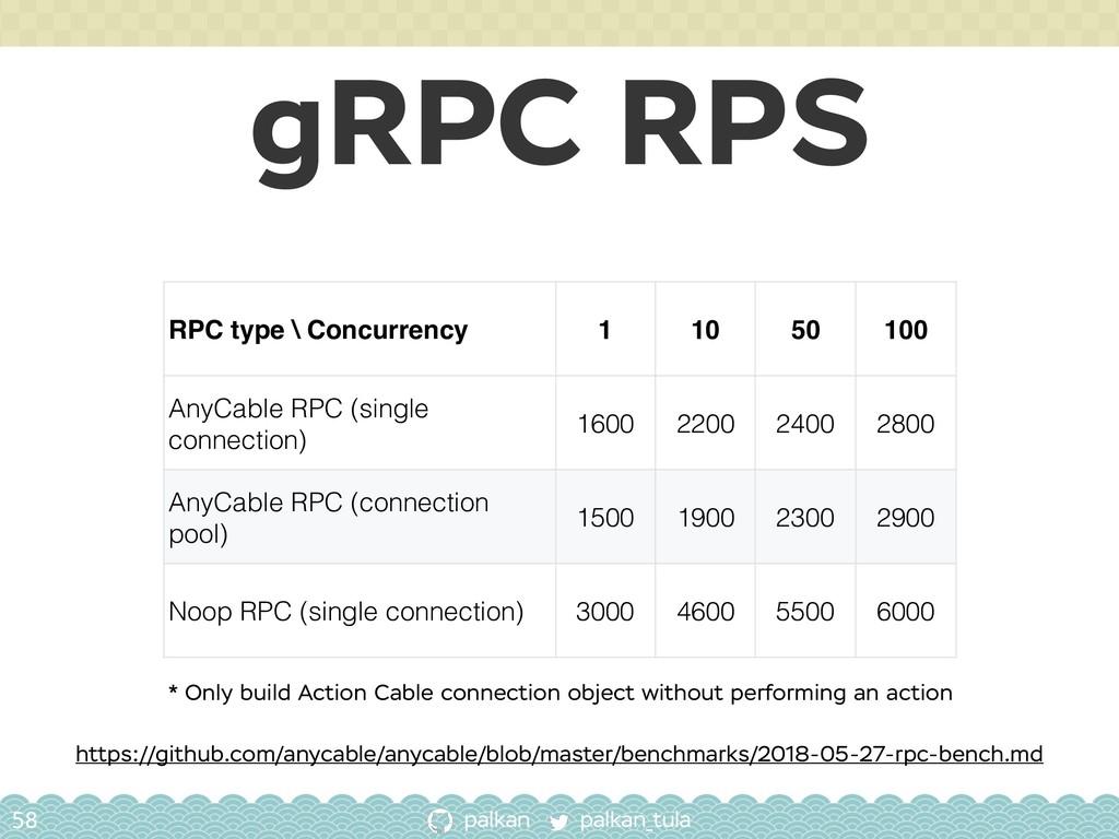 palkan_tula palkan gRPC RPS 58 RPC type \ Concu...