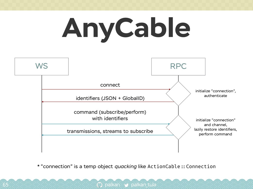 palkan_tula palkan AnyCable 65 WS RPC connect i...