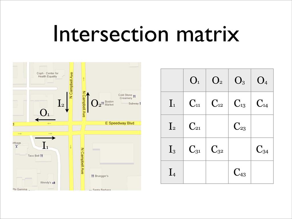 Intersection matrix O1 O2 O3 O4 I1 C11 C12 C13 ...