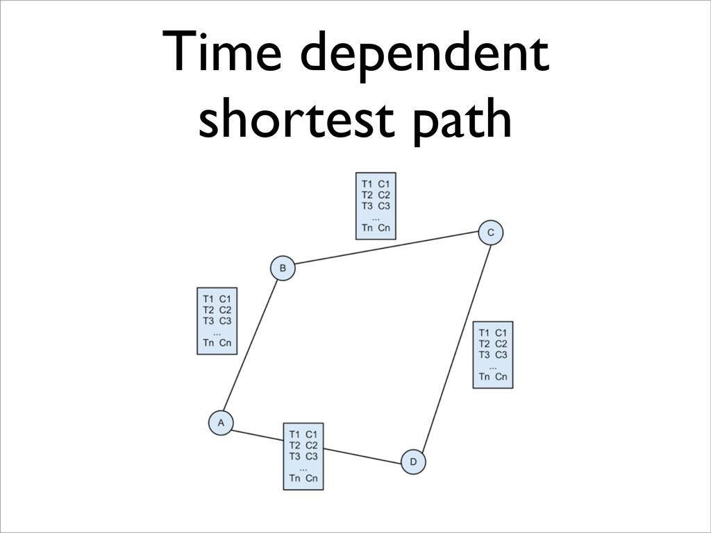 Time dependent shortest path
