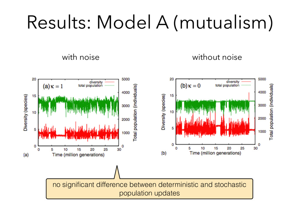 Results: Model A (mutualism) with noise without...