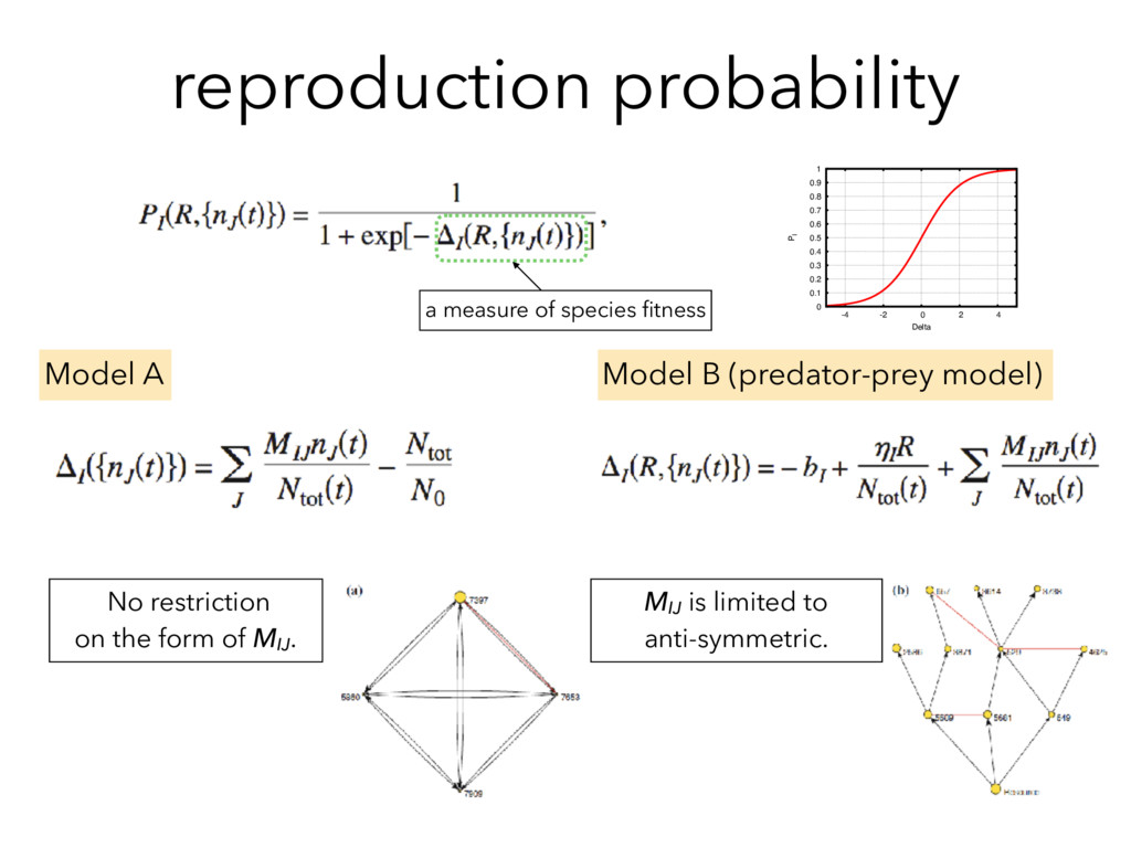 reproduction probability Model B (predator-prey...