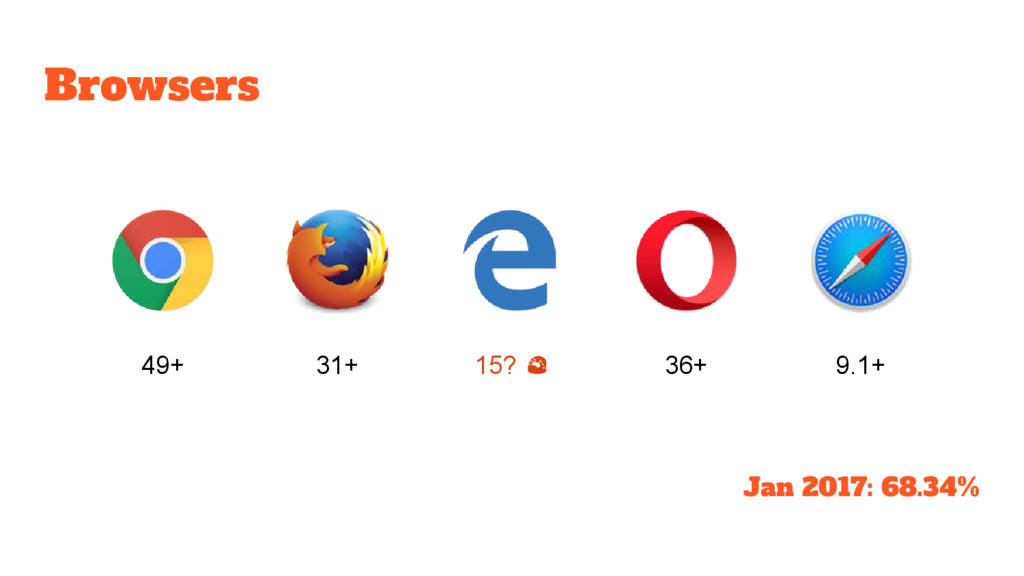 Browsers 49+ 31+ 15? 36+ 9.1+ Jan 2017: 68.34%
