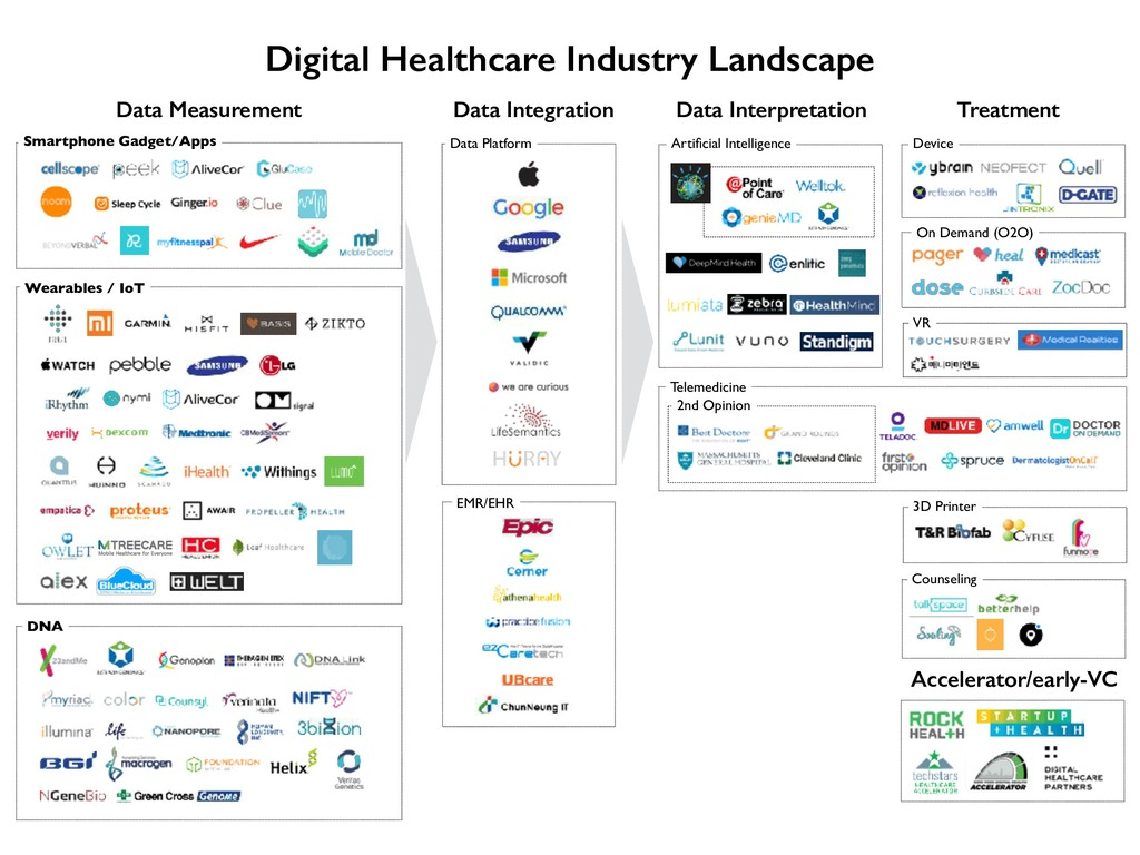 Digital Healthcare Industry Landscape Data Meas...