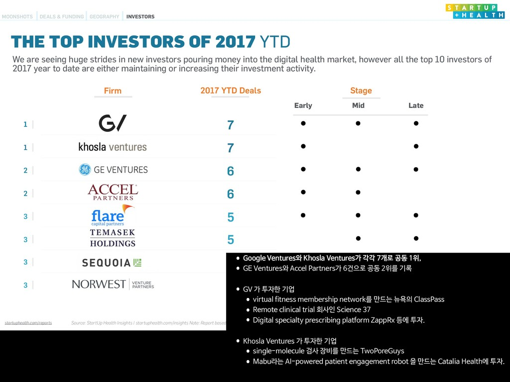startuphealth.com/reports Firm 2017 YTD Deals S...
