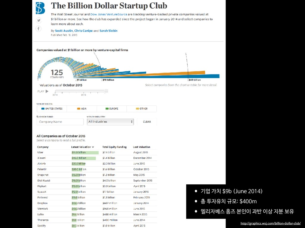 http://graphics.wsj.com/billion-dollar-club/ •기...