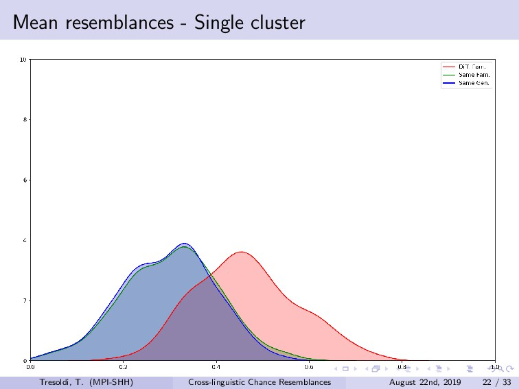 Mean resemblances - Single cluster Tresoldi, T....
