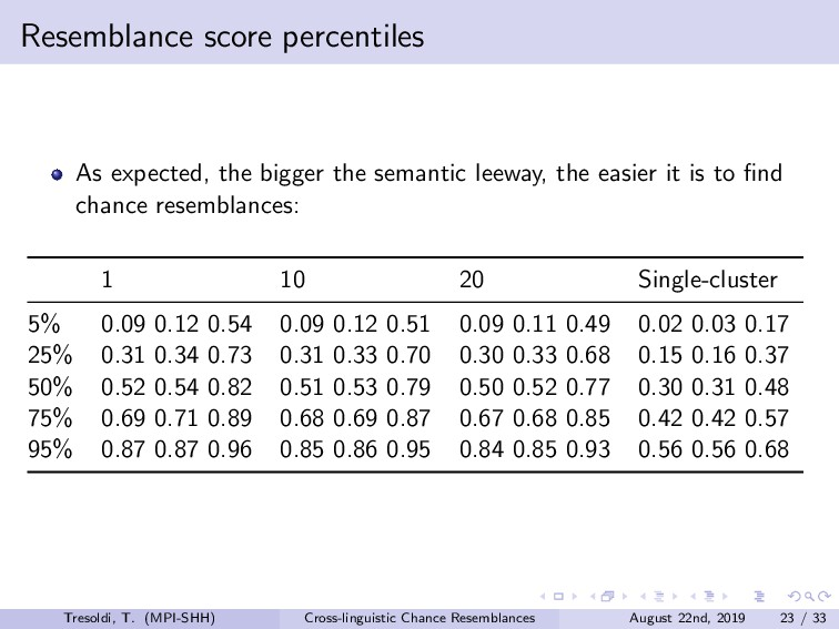 Resemblance score percentiles As expected, the ...