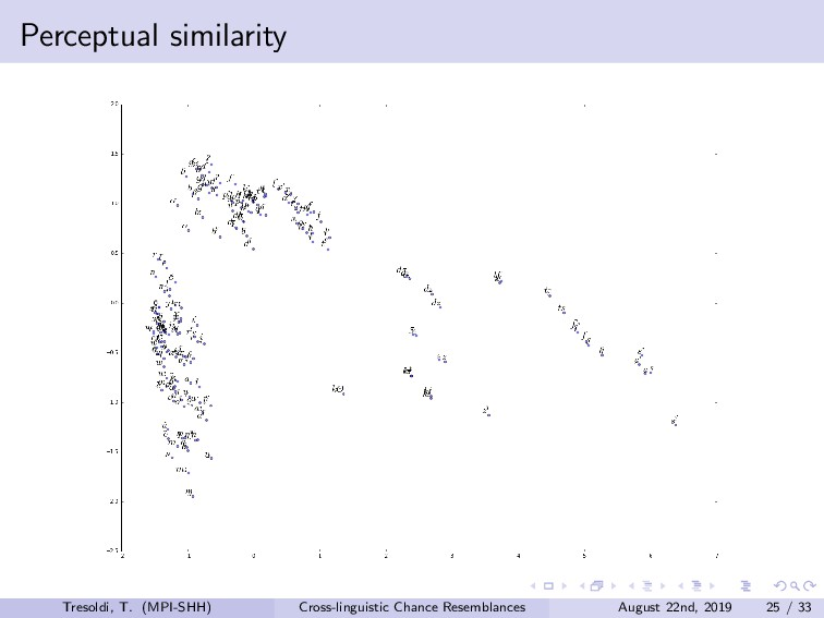 Perceptual similarity Tresoldi, T. (MPI-SHH) Cr...