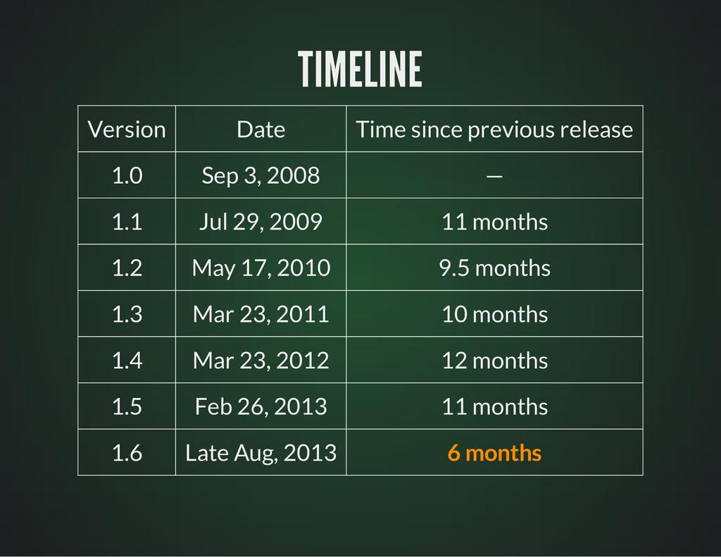 TIMELINE TIMELINE Version Date Time since previ...
