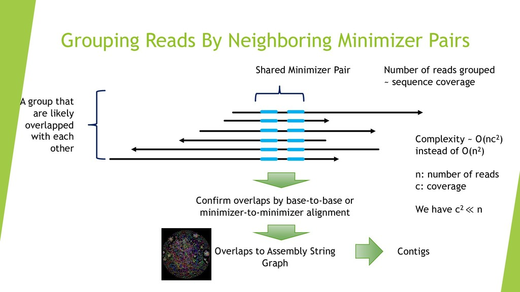 Grouping Reads By Neighboring Minimizer Pairs S...