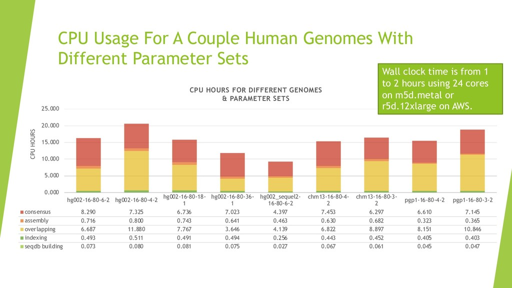 CPU Usage For A Couple Human Genomes With Diffe...