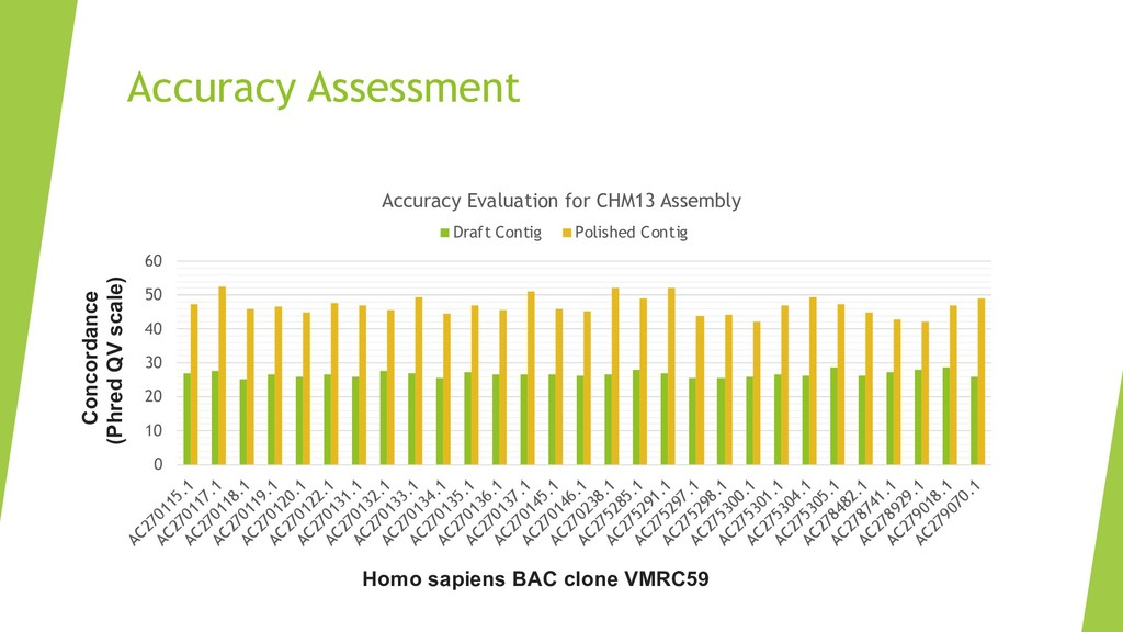 Accuracy Assessment 0 10 20 30 40 50 60 AC27011...