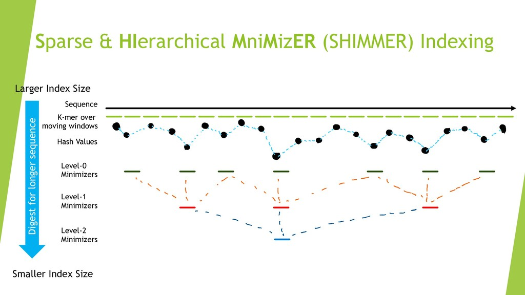 Sparse & HIerarchical MniMizER (SHIMMER) Indexi...