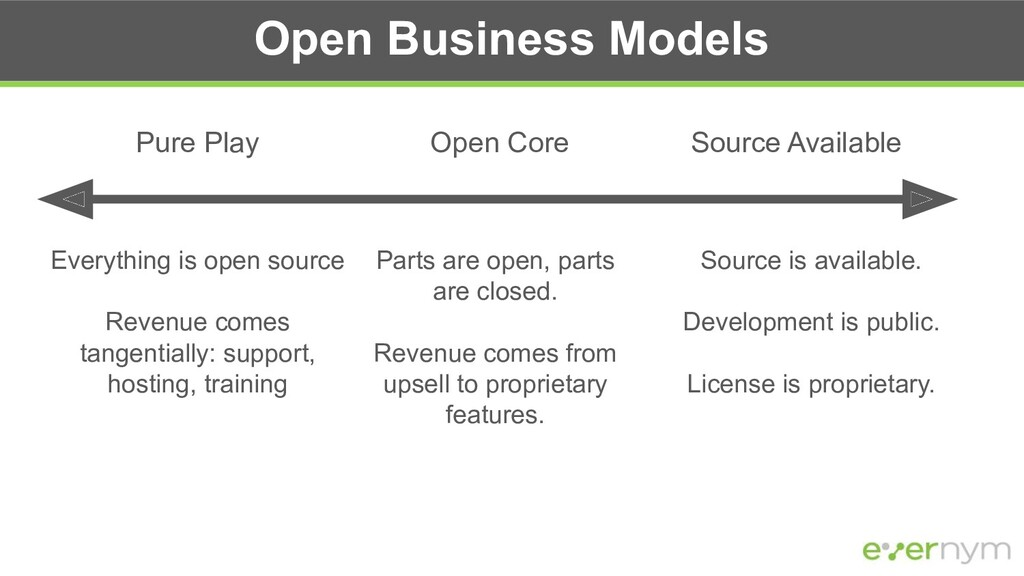 Open Business Models Pure Play Source Available...