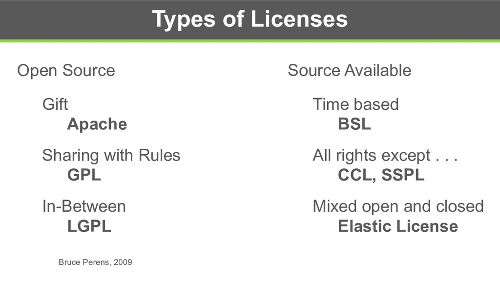 Types of Licenses Open Source Gift Apache Shari...