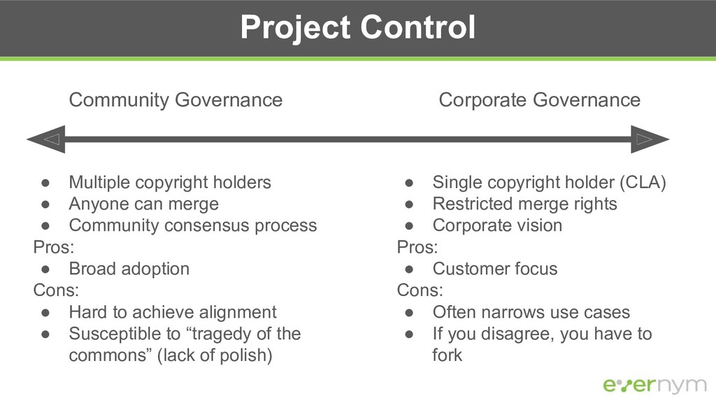 Project Control Community Governance Corporate ...