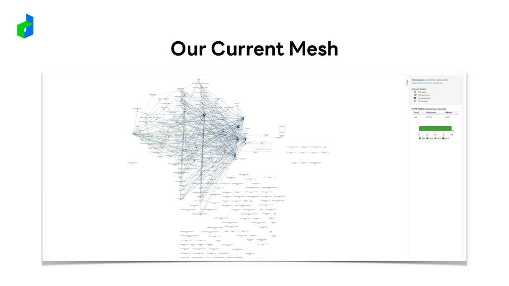 Our Current Mesh