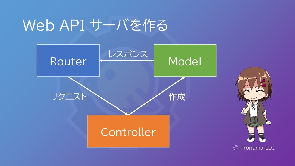 Web API サーバを作る © Pronama LLC Model Controller レ...