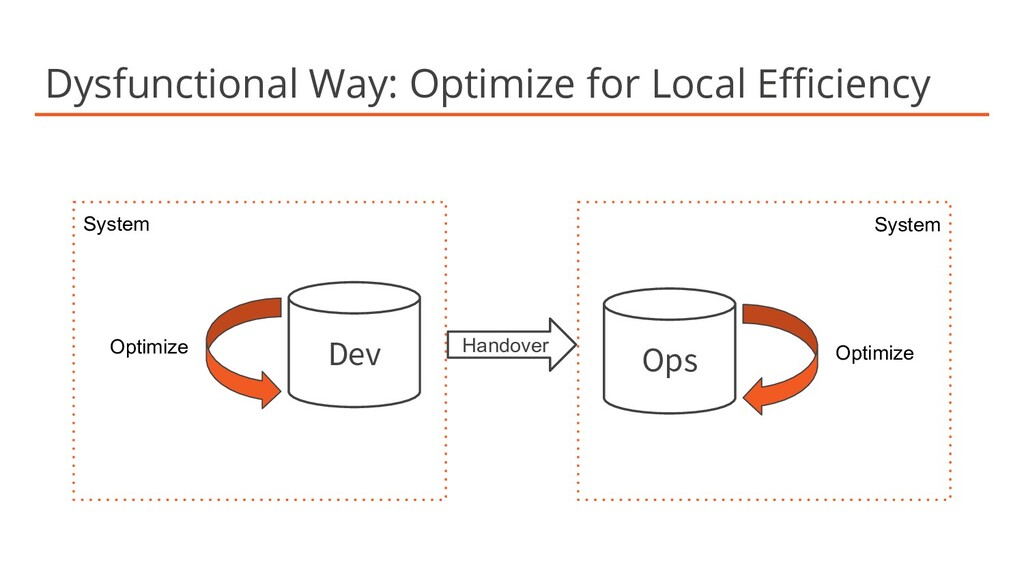 Dysfunctional Way: Optimize for Local Efficiency ...