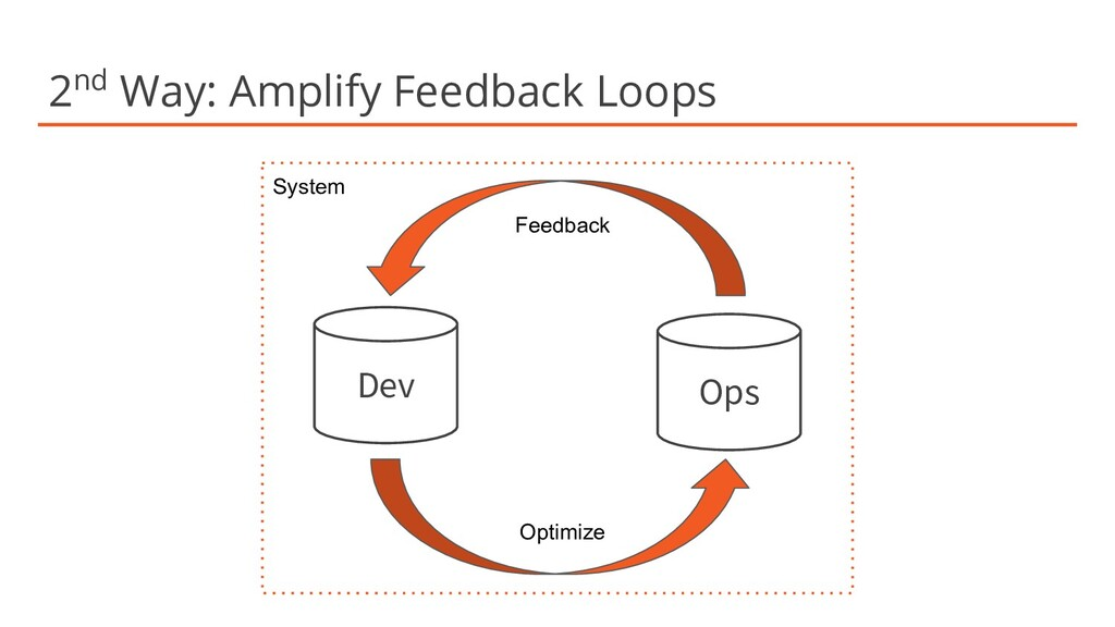 2nd Way: Amplify Feedback Loops Dev Ops Optimiz...