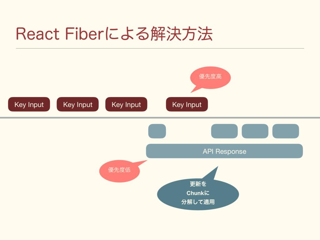 3FBDU'JCFSʹΑΔղܾํ๏ Key Input ߋ৽Λ Chunkʹ ղͯ͠ద༻ ...