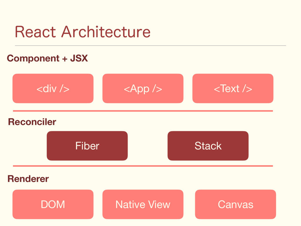 """3FBDU""""SDIJUFDUVSF <div /> Component + JSX Reco..."""
