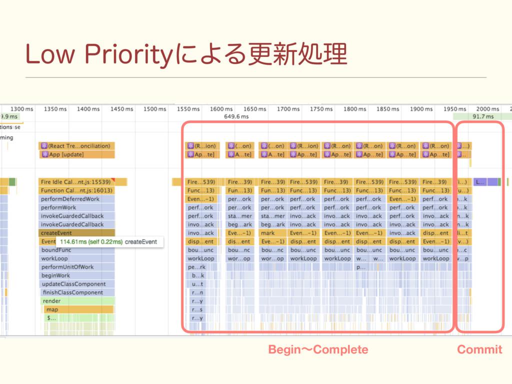 -PX1SJPSJUZʹΑΔߋ৽ॲཧ BeginʙComplete Commit