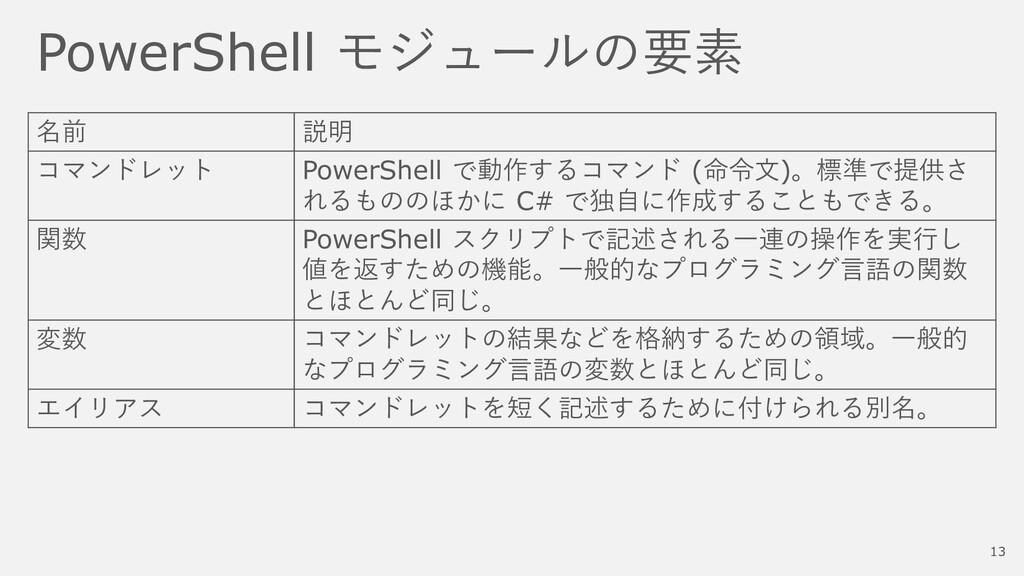 PowerShell モジュールの要素 名前 説明 コマンドレット PowerShell で動...